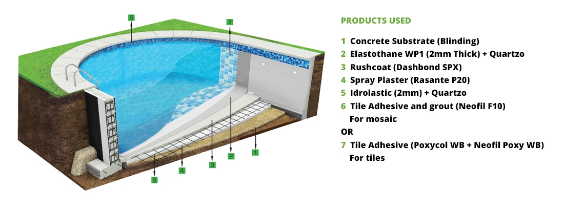 Waterproof Epoxy For Swimming Pools : Colmef