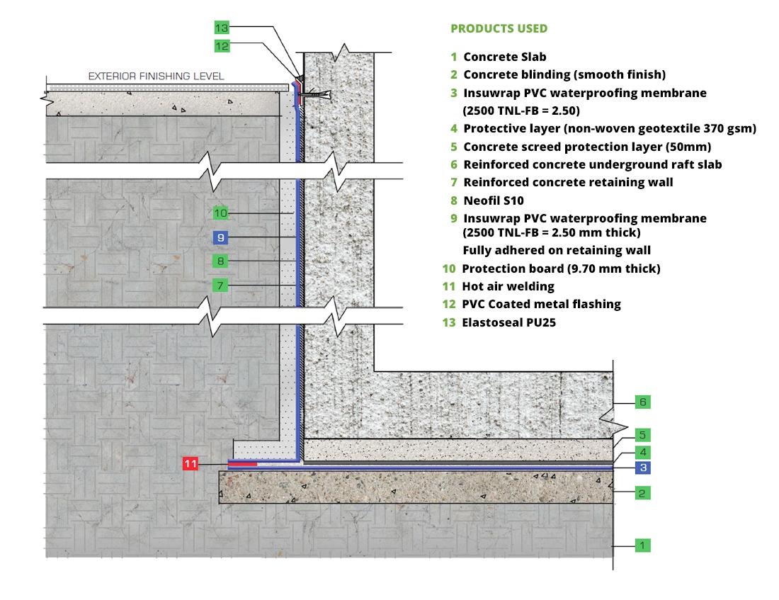 Index Waterproofing Membrane : Colmef